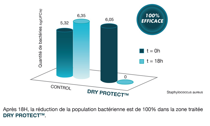 DRYPROTECT