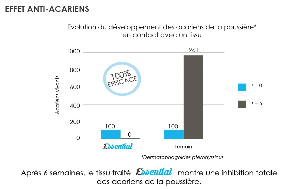 GRAPH ANTI-ACARIEN